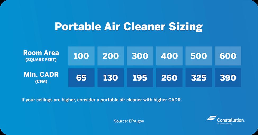air purifier sizing graph